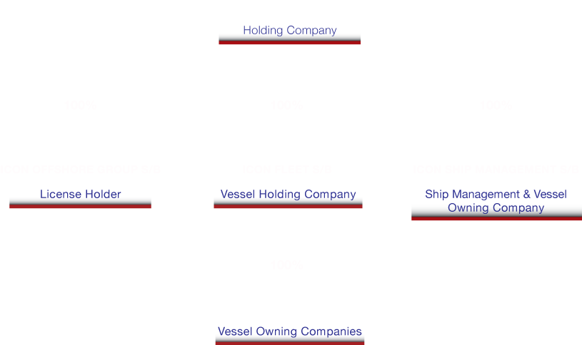 Icon Corp Structure